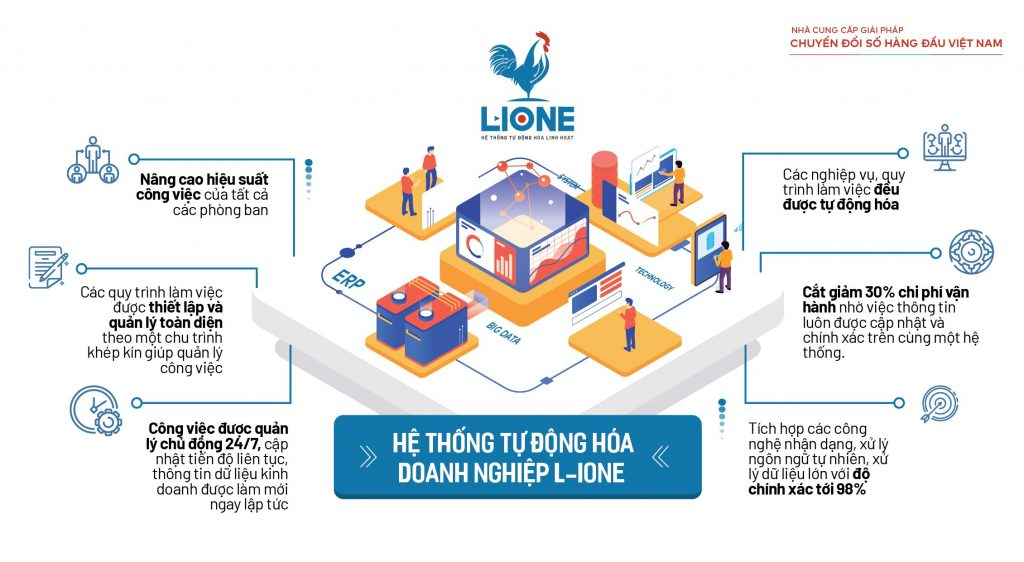 L-IONE cung cấp giải pháp chuyển đổi số toàn diện cho doanh nghiệp