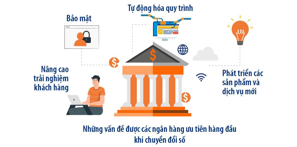 4 vấn đề mà mọi ngân hàng đều quan tâm khi hướng đến chuyển đổi số