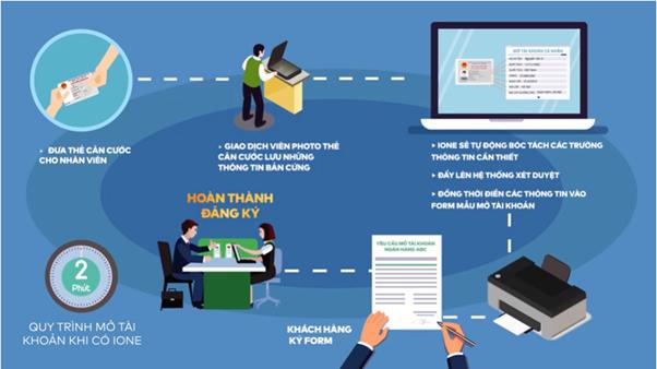 IONE giúp rút ngắn thời gian mở tài khoản cho khách hàng
