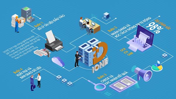 D-IONE giúp các đơn vị tổ chức tạo lập cơ sở dữ liệu, tiết kiệm 50% chi phí triển khai, 80% thời gian và nguồn lực