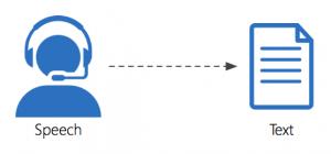 Phần mềm chuyển đổi giọng nói là công cụ cho phép chuyển âm thanh thành văn bản